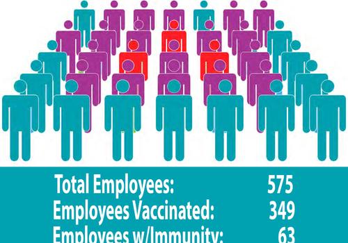 CareSouth Carolina achieves Herd Immunity as an organization